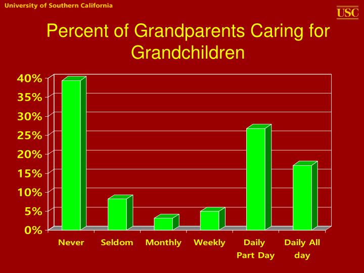 Percent of Grandparents Caring for Grandchildren