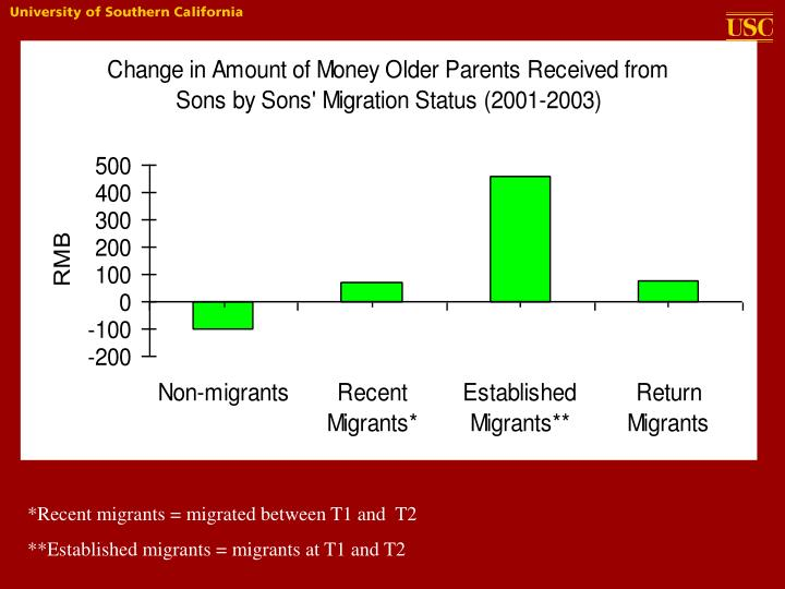 *Recent migrants = migrated between T1 and  T2