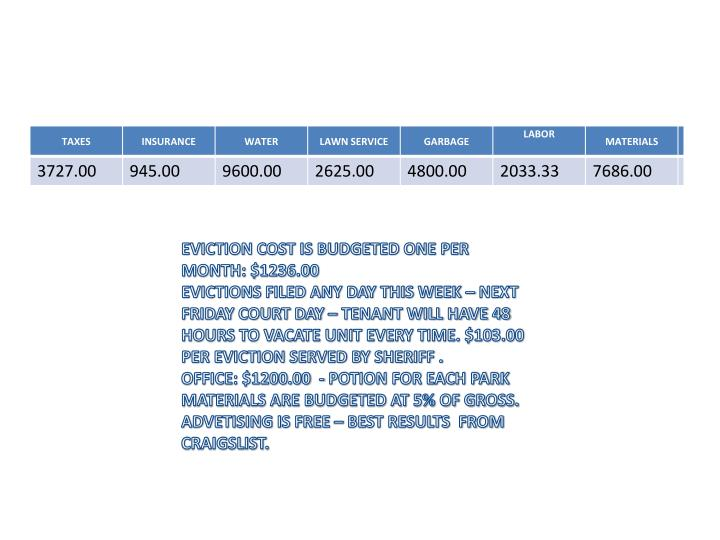 EVICTION COST IS BUDGETED ONE PER MONTH: $1236.00
