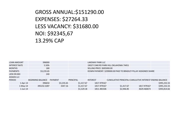 GROSS ANNUAL:$151290.00