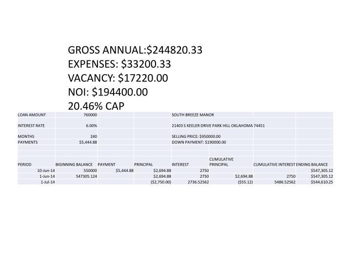GROSS ANNUAL:$244820.33