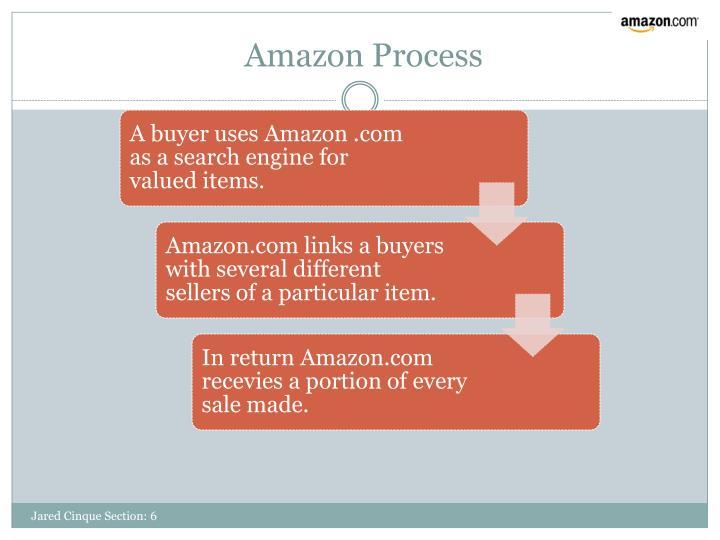 Amazon Process