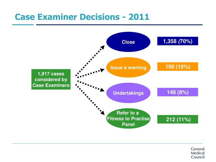 Case Examiner Decisions - 2011