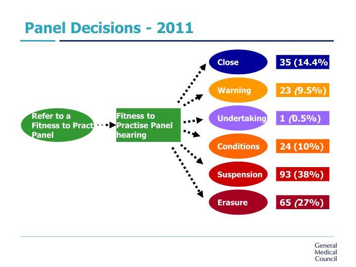 Panel Decisions - 2011