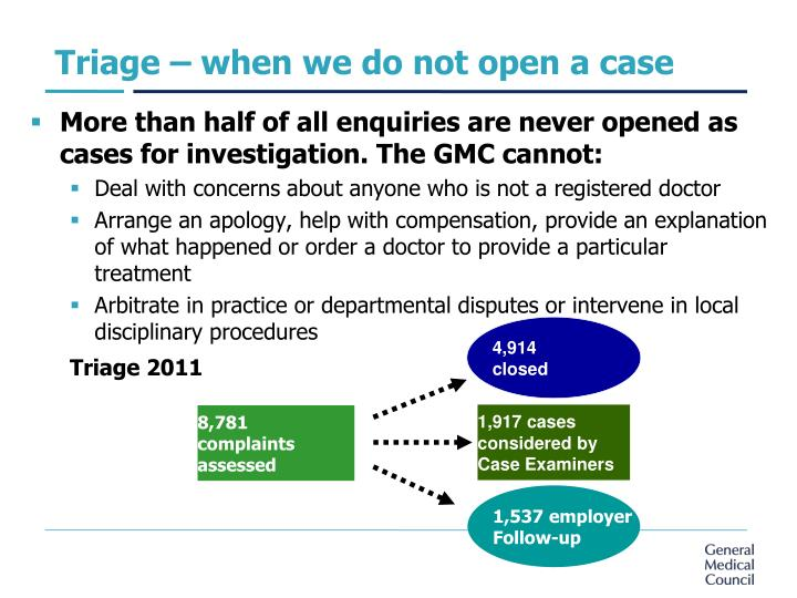 Triage – when we do not open a case
