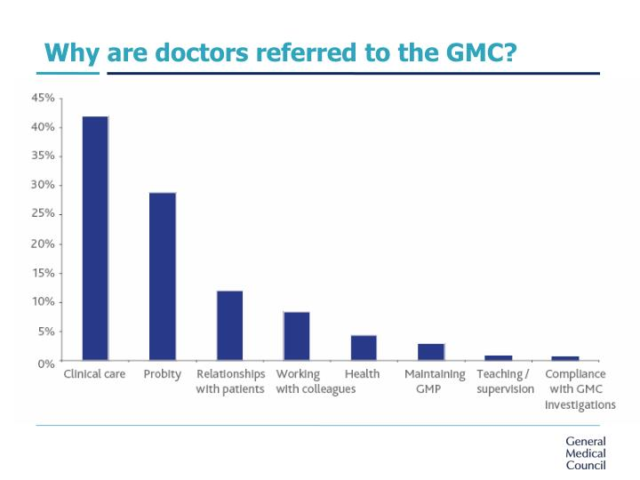 Why are doctors referred to the GMC?