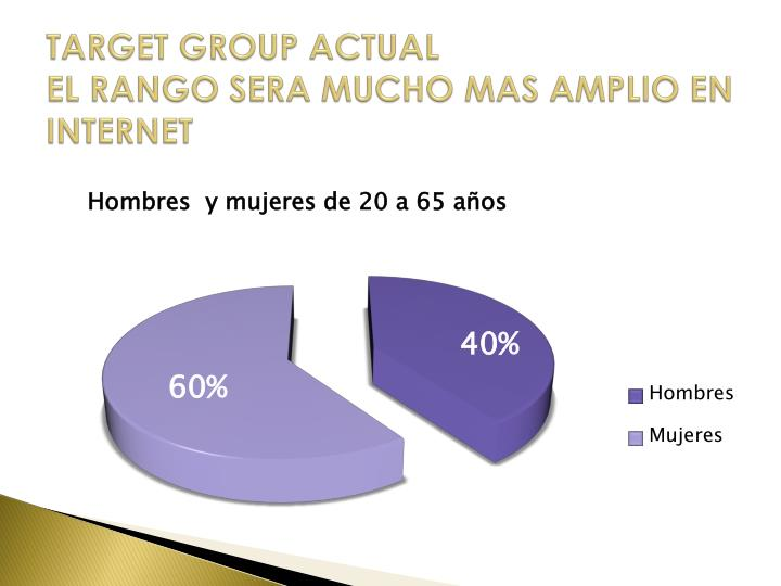 TARGET GROUP ACTUAL