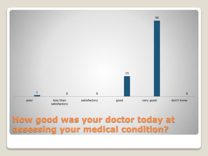 How good was your doctor today at assessing your medical condition?