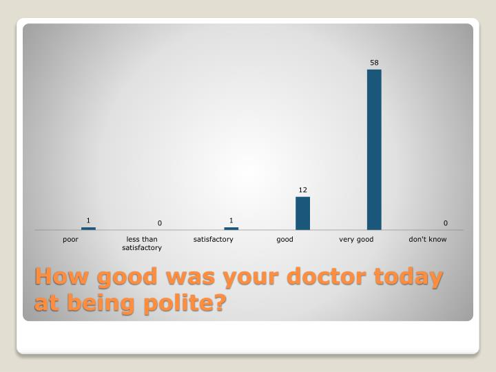 How good was your doctor today at being polite?