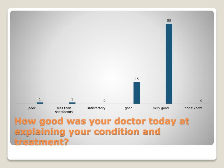 How good was your doctor today at explaining your condition and treatment?