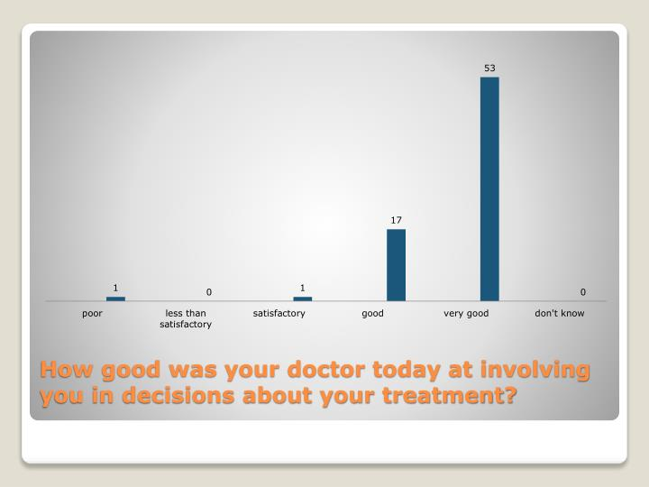 How good was your doctor today at involving you in decisions about your treatment?