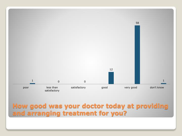 How good was your doctor today at providing and arranging treatment for you?