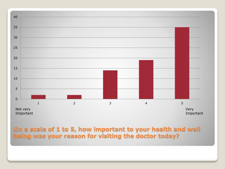 On a scale of 1 to 5, how important to your health and well being was your reason for visiting the doctor today?