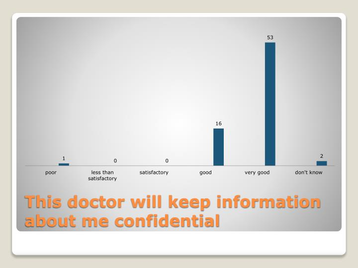 This doctor will keep information about me confidential