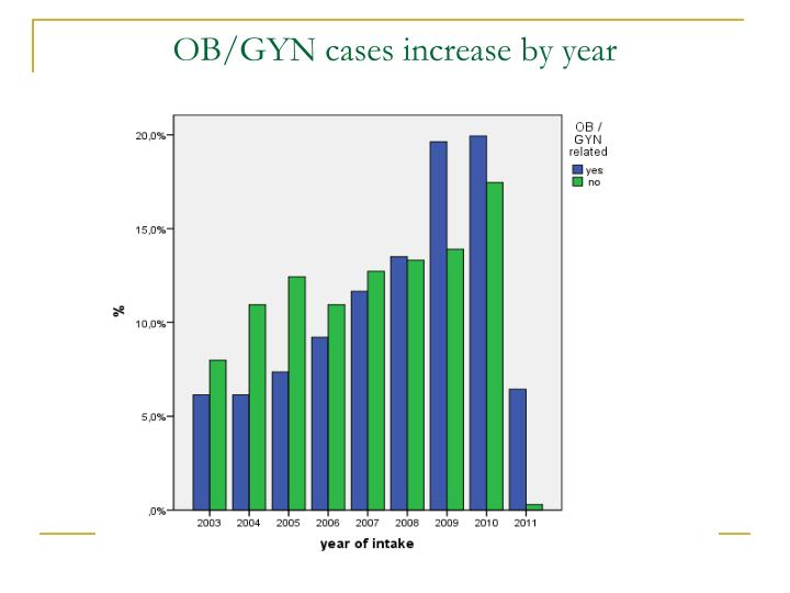 OB/GYN cases increase by year