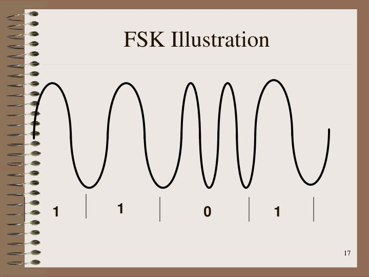 FSK Illustration