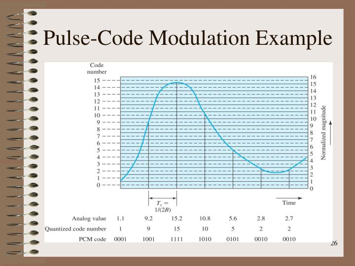 Pulse-Code Modulation Example