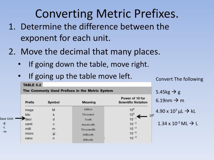 Converting Metric Prefixes.