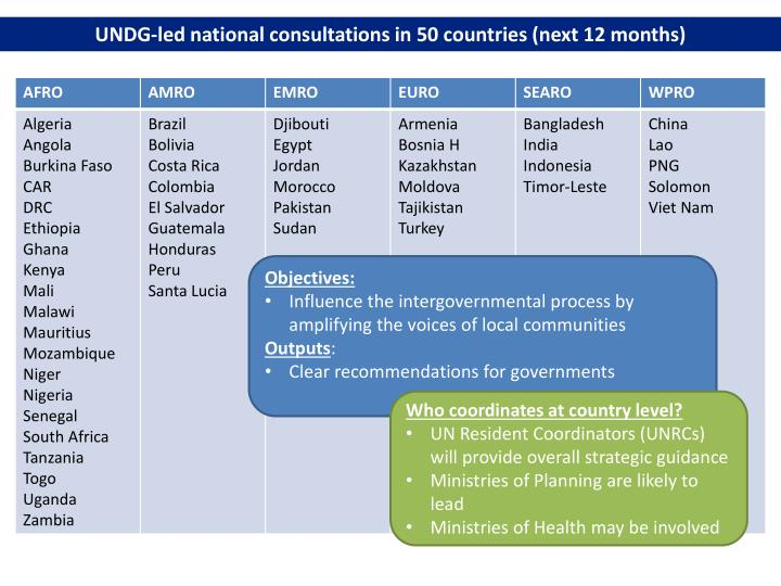 UNDG-led national consultations in 50 countries (next 12 months)