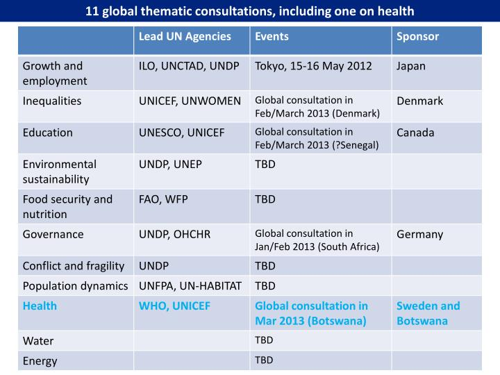 11 global thematic consultations, including one on health