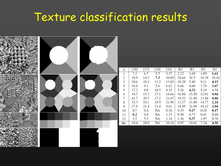 Texture classification results