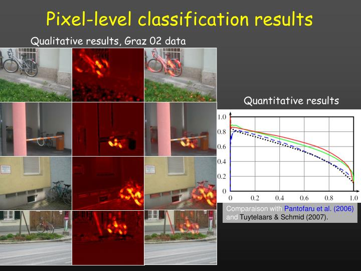 Pixel-level classification results