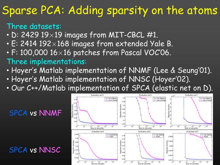 Sparse PCA: