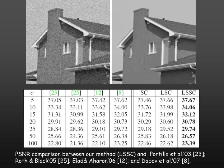 PSNR comparison between our method (LSSC) and