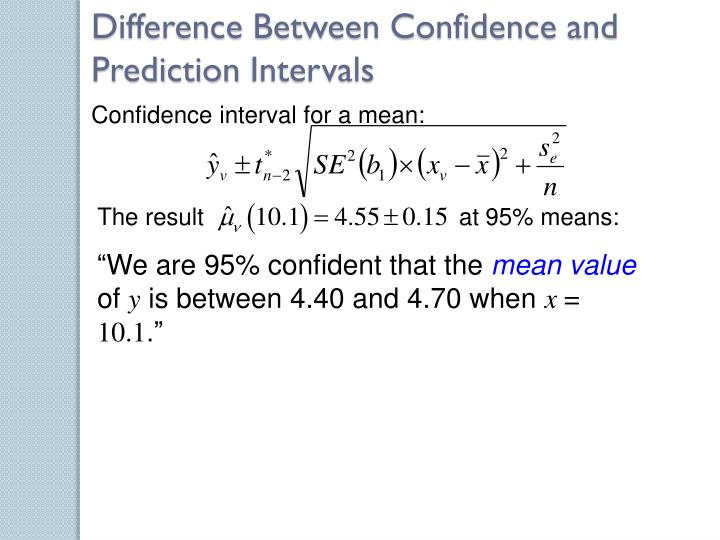 Difference Between Confidence