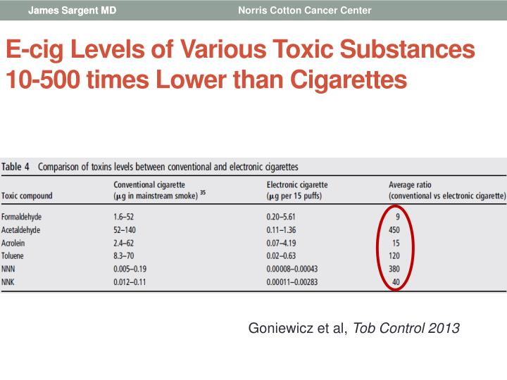 E-cig Levels of Various Toxic Substances