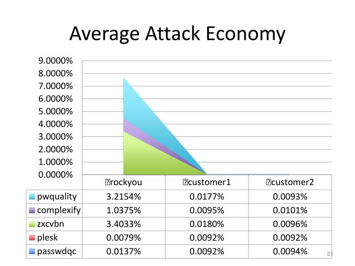 Average Attack Economy
