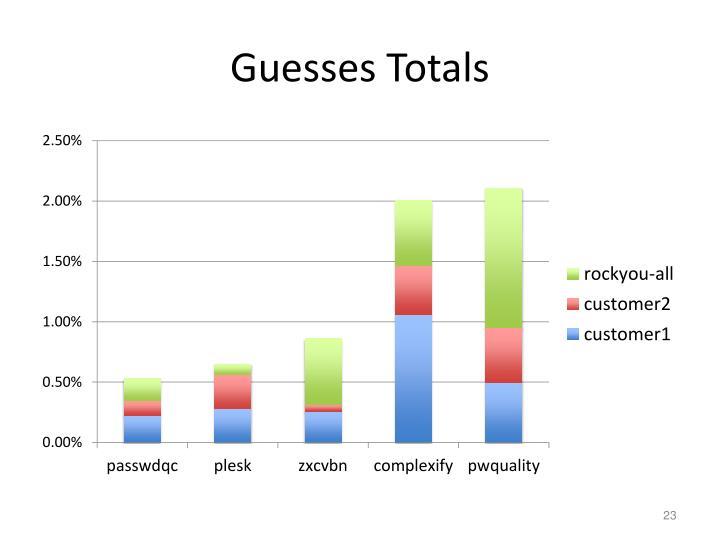 Guesses Totals