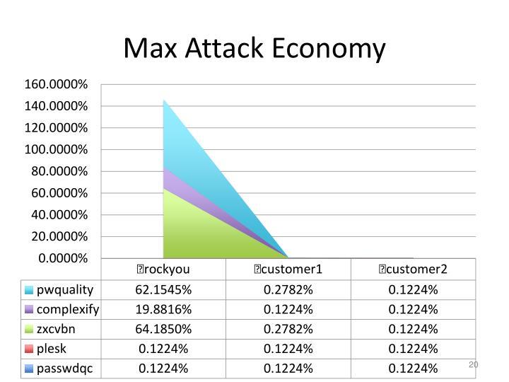 Max Attack Economy