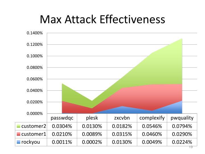 Max Attack Effectiveness