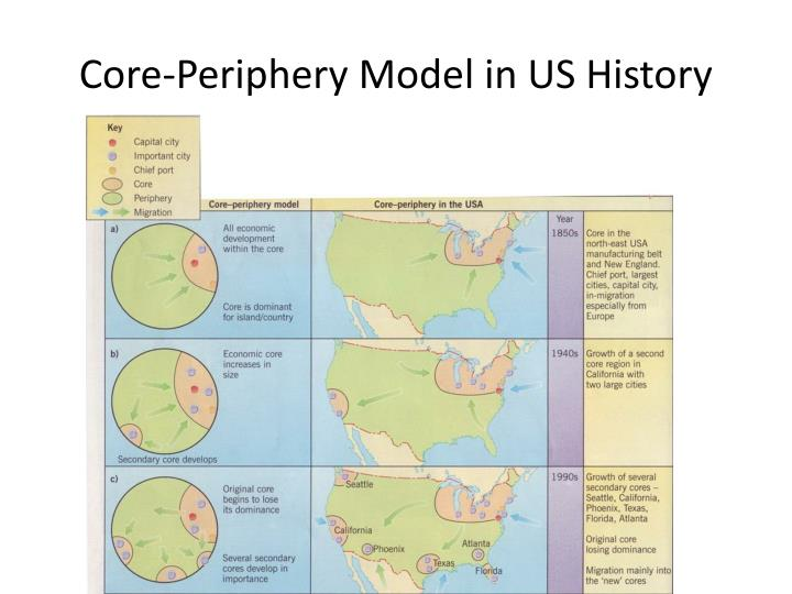 Core-Periphery Model in US History