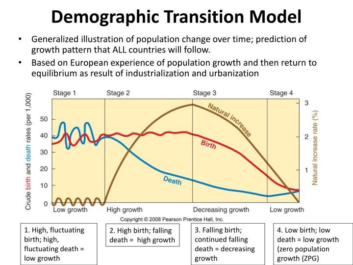 Demographic Transition Model