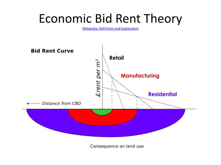 Economic Bid Rent Theory