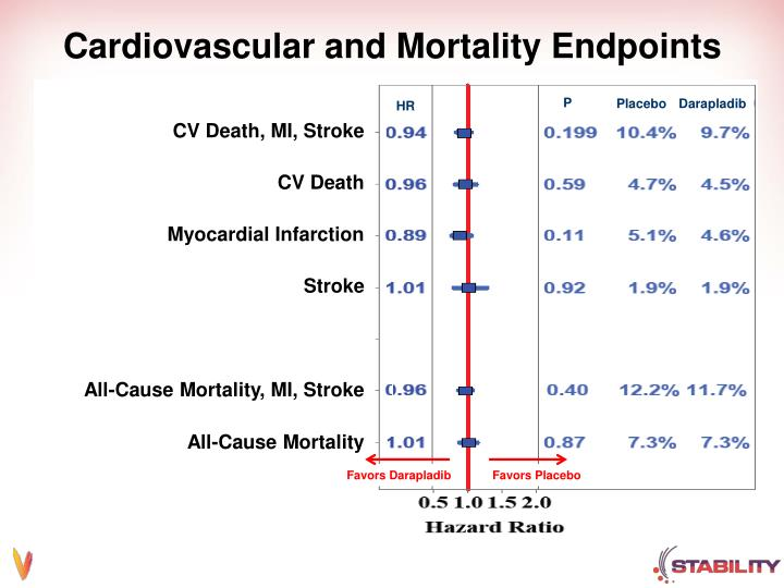 Cardiovascular and Mortality Endpoints
