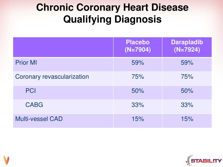 Chronic Coronary Heart Disease Qualifying Diagnosis