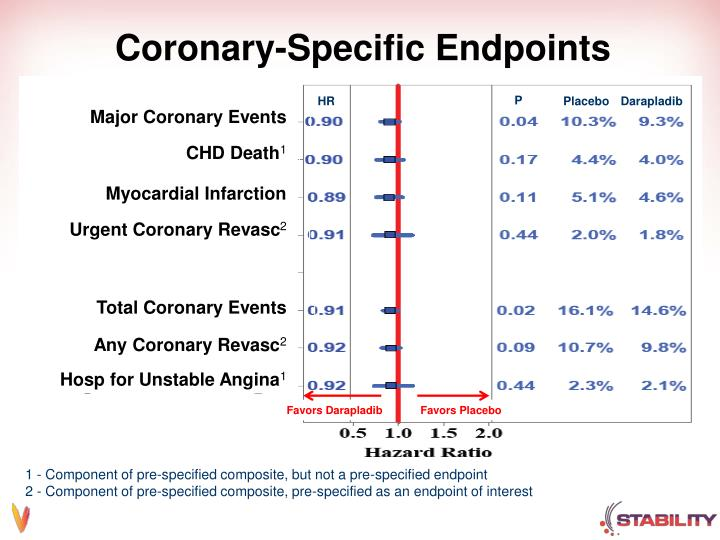 Coronary-Specific Endpoints