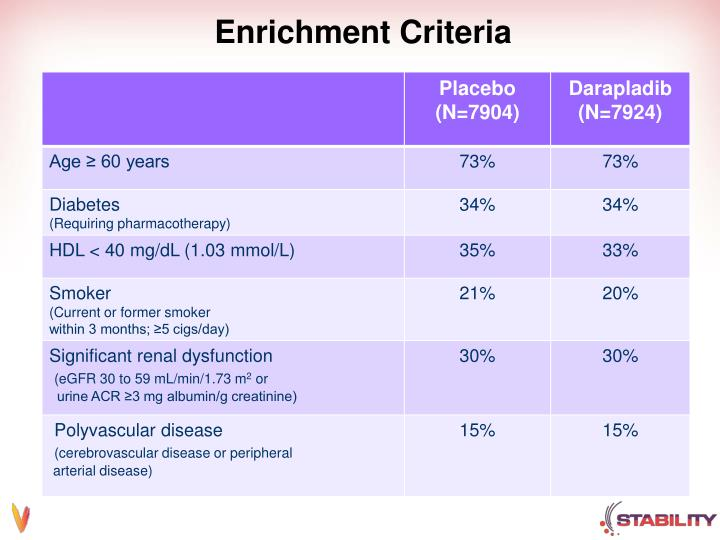 Enrichment Criteria