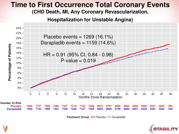Time to First Occurrence Total Coronary Events