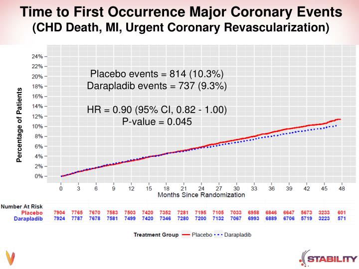Time to First Occurrence Major Coronary Events
