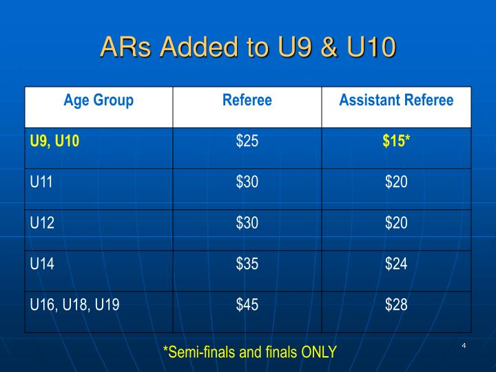 ARs Added to U9 & U10