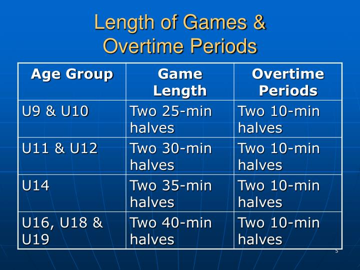 Length of Games &