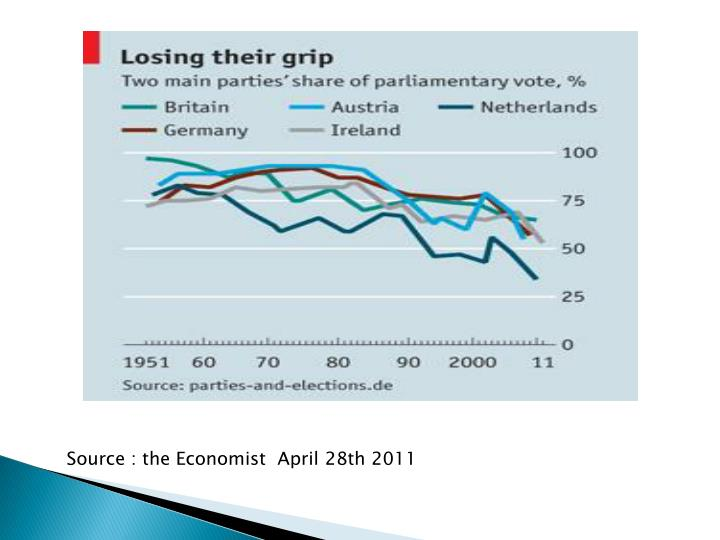 Source : the Economist  April 28th 2011