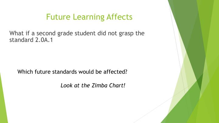 Future Learning Affects