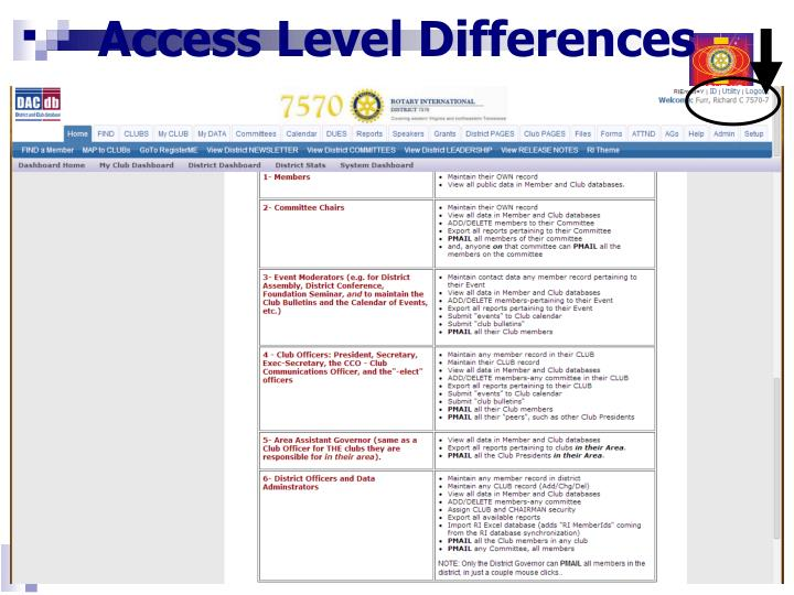Access Level Differences