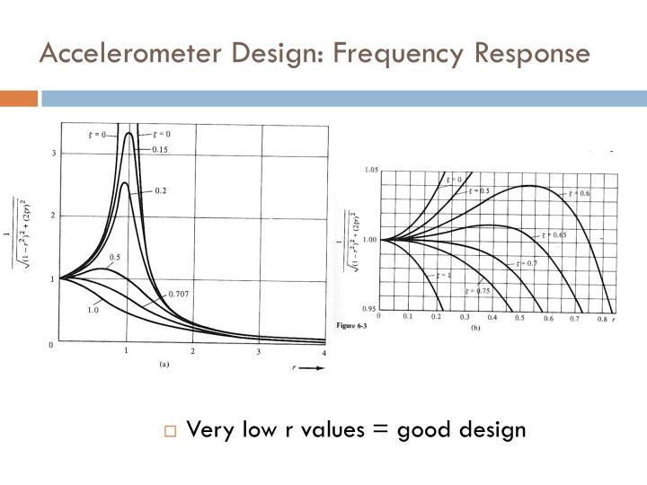 Accelerometer Design: Frequency Response