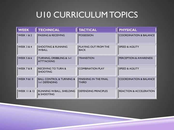 U10 CURRICULUM TOPICS
